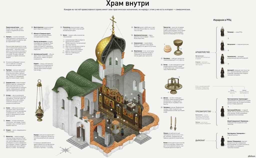 устройство храма1